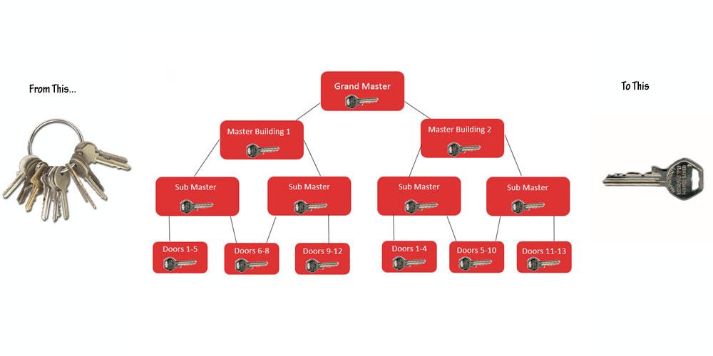 rjp-master-key-slide